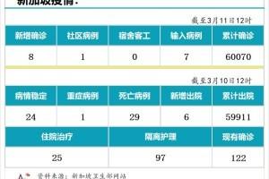 3月11日,新加坡疫情:新增8起,其中社区1起,输入7起