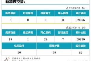 3月2日,新加坡疫情:新增8起,全是输入病例;新加坡设东南亚首个生物安全四级实验室